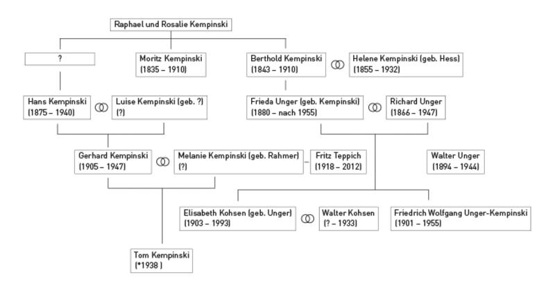 Kempinski family tree